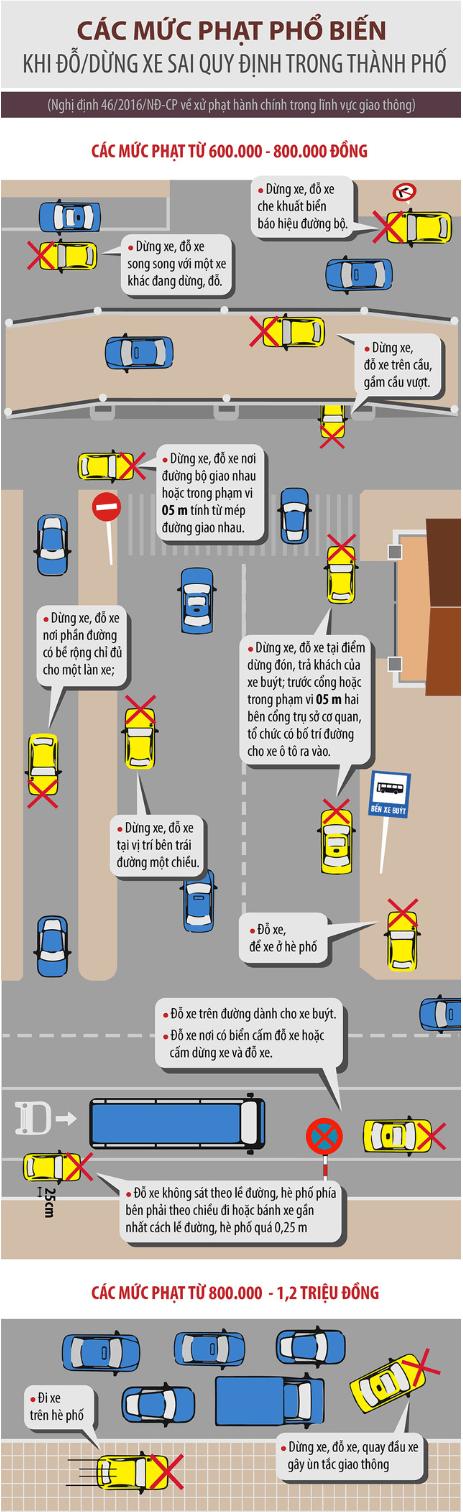 Dừng xe, đỗ xe sai quy định bị phạt tiền lên tới 1,2 triệu đồng