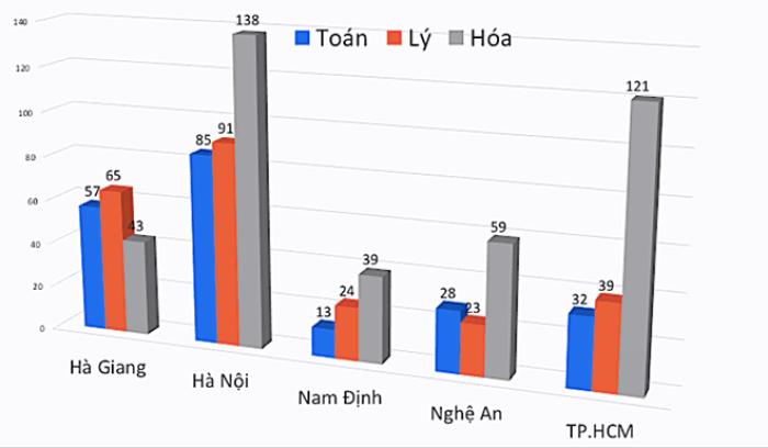 sửa điểm thi ở Hà Giang