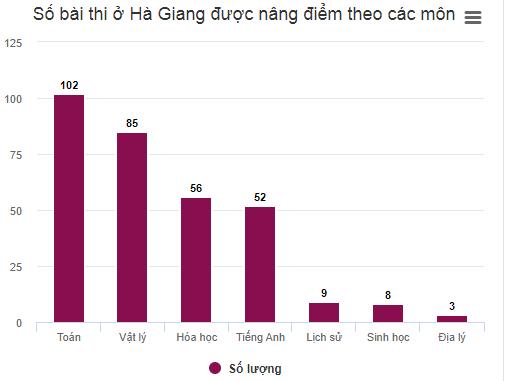 sai phạm điểm thi ở Hà Giang