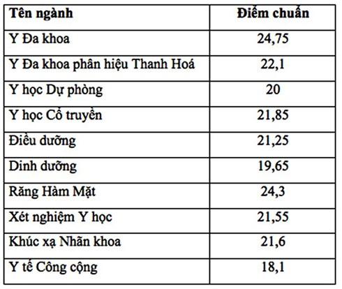 điểm chuẩn đại học Y Hà Nội 2018