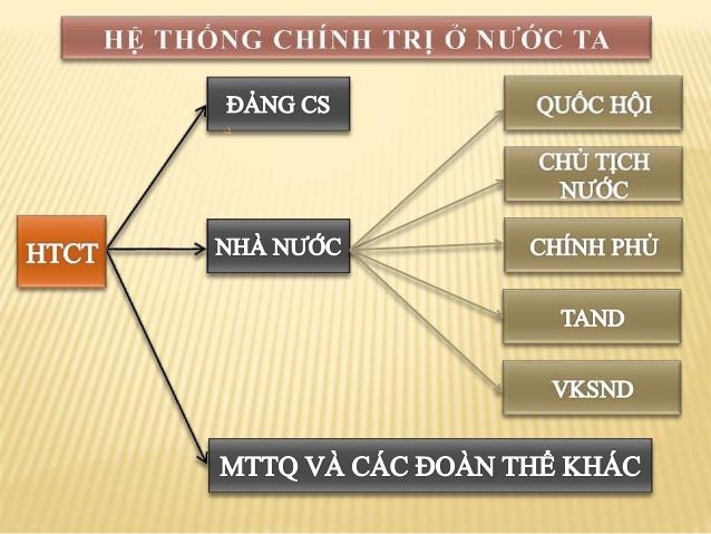 hệ thống chính trị ở Việt Nam