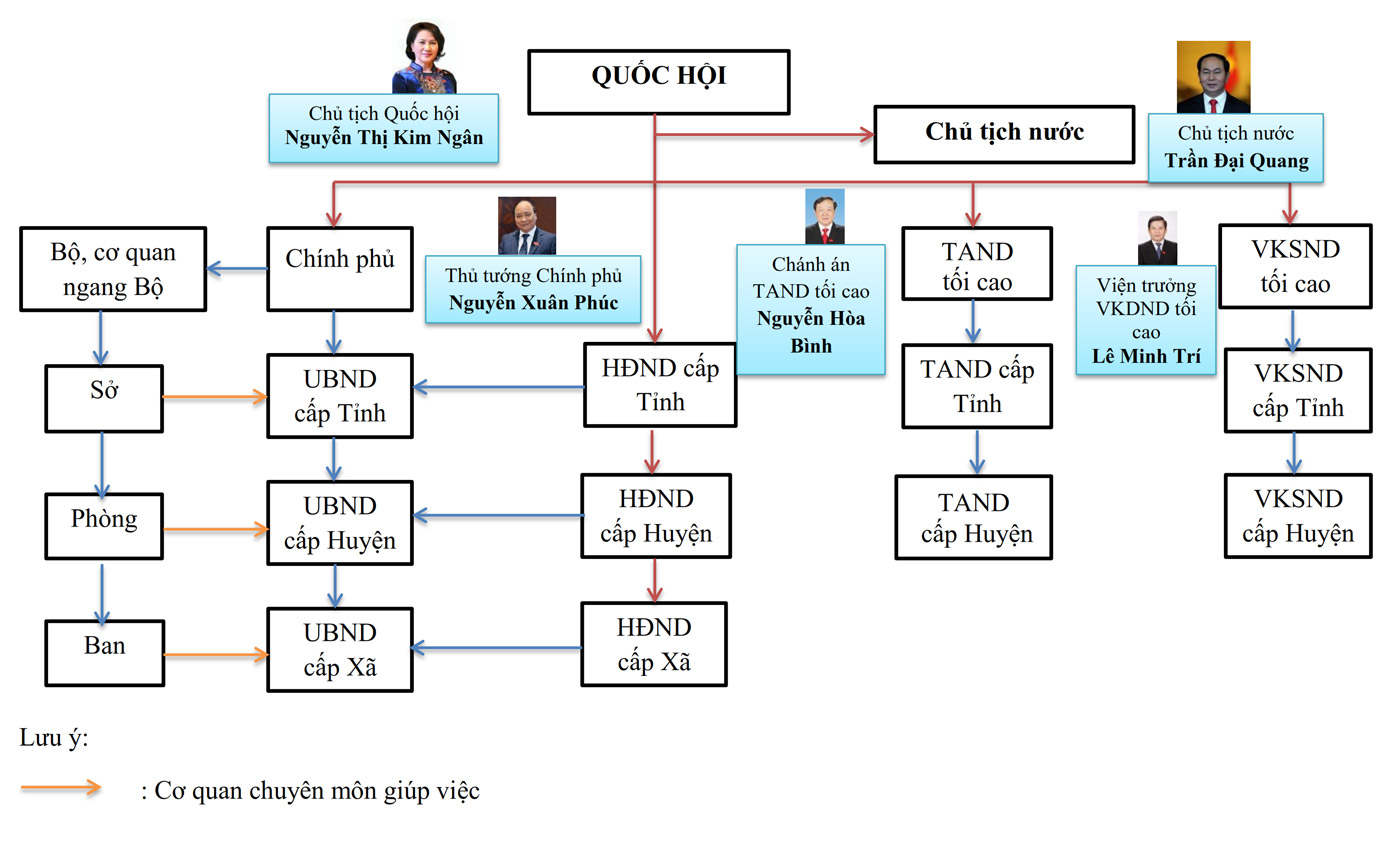 Bộ máy nhà nước Việt Nam hiện hành
